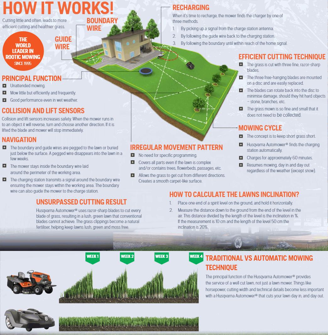 Husqvarna Automower How It Works